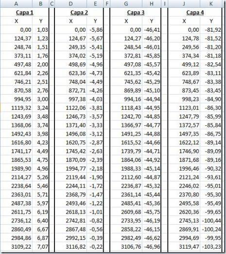 Datos para el corte en ArcGis