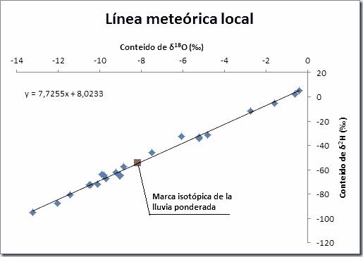 Linea-meteorica-local- lluvia-ponderada
