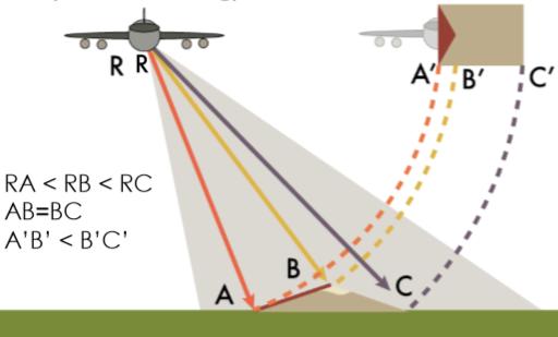 Desplazamiento de estructuras en imágenes SAR