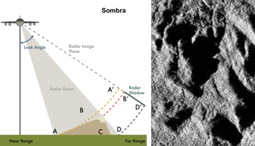 Sombras en imágenes de radar SAR
